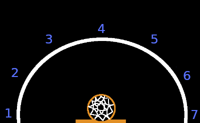 A variation of Around the World. 7 shooting positions, evenly spaced in a semi-circle around the hoop.