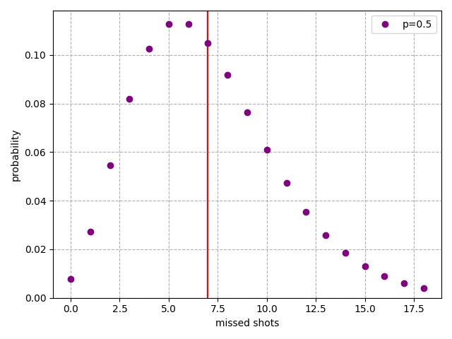 The distribution for p=0.5.