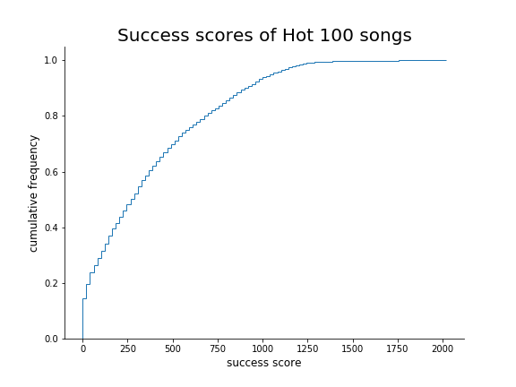 Cumulative frequency graph of song success, as per the metric described above.
