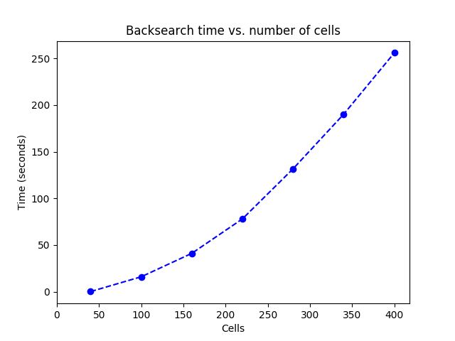 Time for backsearch vs number of cells, seems to grow exponentially