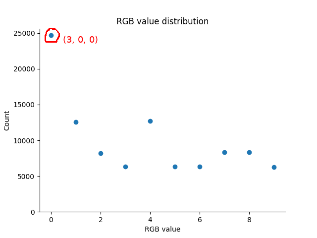 distribution of RGB values